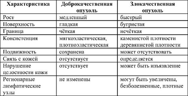 таблица отличий злокачественной опухоли от доброкачественной